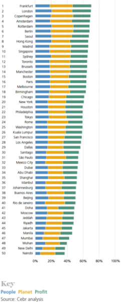ARCADIS Sustainable Cities Index: US cities held back by transportation, environmental factors