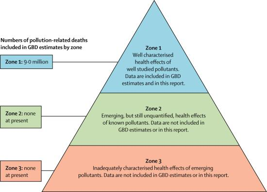 photo image Lancet Commission report estimates pollution responsible for 9 million premature deaths globally in 2015; 16% of deaths