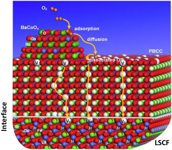 photo image Georgia Tech team develops highly efficient multi-phase catalyst for SOFCs and other energy storage and conversion…