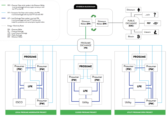 photo image PROSUME blockchain-based platform for new peer-to-peer energy models; EV platform