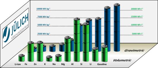 Jülich, ORNL researchers advance high energy density iron-air batteries