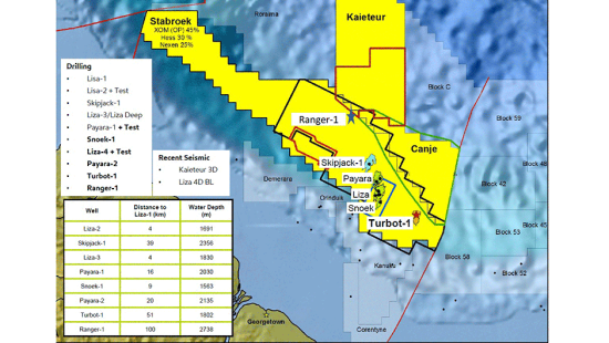 photo image ExxonMobil announces 6th oil discovery offshore Guyana with Ranger-1; Guyana may move from non-producer to regional…