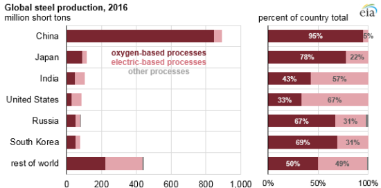 photo image EIA: India's steel industry dominated by electric-based processes; intensive coal use for DRI