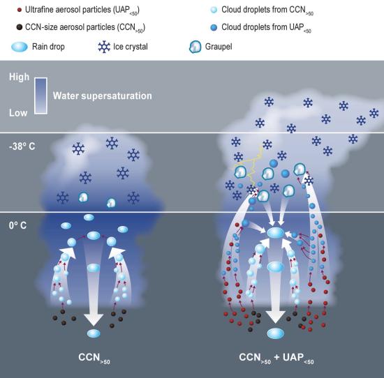 photo image PNNL-led international study finds ultrafine aerosols have outsize impact on storm clouds, precipitation