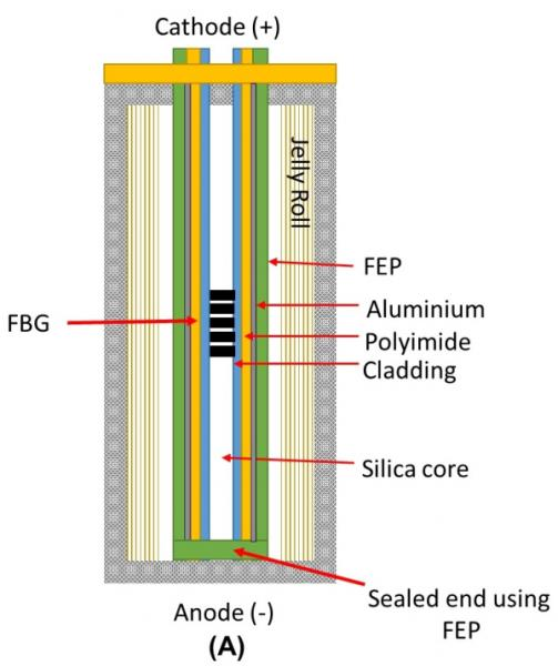 photo image New sensor tech for commercial Lithium-ion batteries could support >5x faster charging without compromising safety