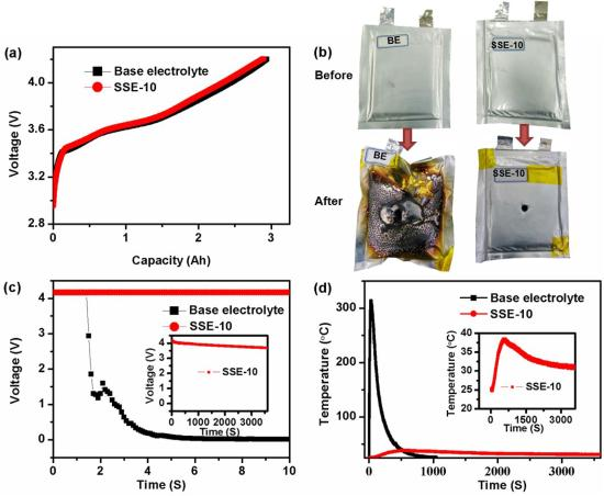 photo image Novel hybrid electrolytes to enable high-safety high-voltage Li-ion batteries