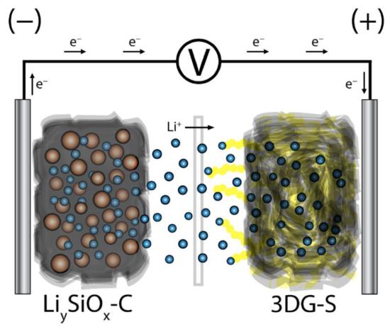 photo image Team develops high-capacity Li-ion sulfur battery; no Li-metal anode