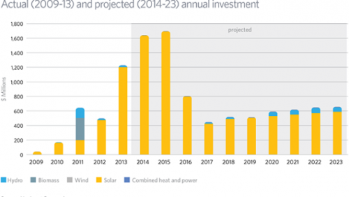 North Carolina's Renewable Energy Boom…