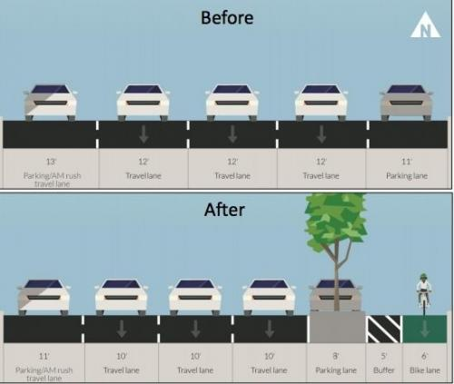 When adding bike lanes actually reduces…