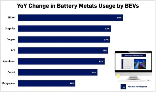 photo of Adamas Intelligence: all metals/materials but manganese for passenger vehicle battery cells see accelerated gains in… image