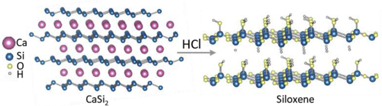 photo image Siloxene as promising silicon intercalation anode for Li-, Na- and K-ion batteries