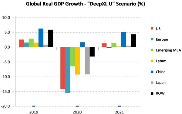 photo of Strategy Analytics: COVID-19 recession worst in terms of change in real GDP since Great Depression; real GDP to fall 10%… image