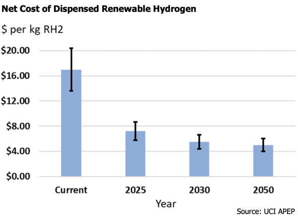 photo of UC Irvine analysis finds renewable hydrogen sector could reach price parity with conventional fuel by mid- to late 2020s image