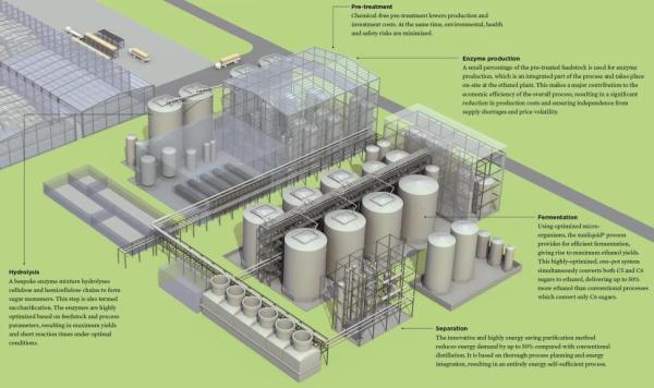 photo of Clariant announces 4th license deal for sunliquid technology; first Bulgarian cellulosic ethanol project image