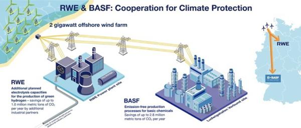 BASF and RWE proposing 2GW offshore wind farm for green electricity and hydrogen for chemical industry