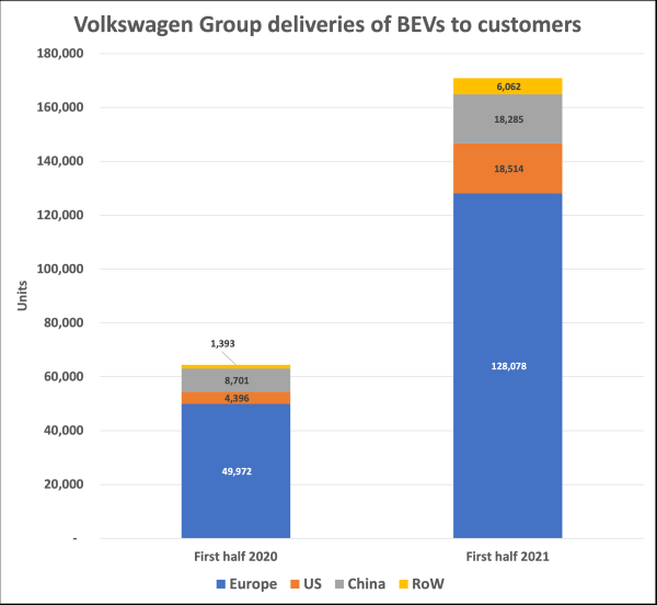 Volkswagen Group more than doubles deliveries of all-electric vehicles in first half year to 170,939 units