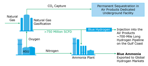 Louisiana Governor and Air Products announce US$4.5B blue hydrogen clean energy complex in Eastern Louisiana