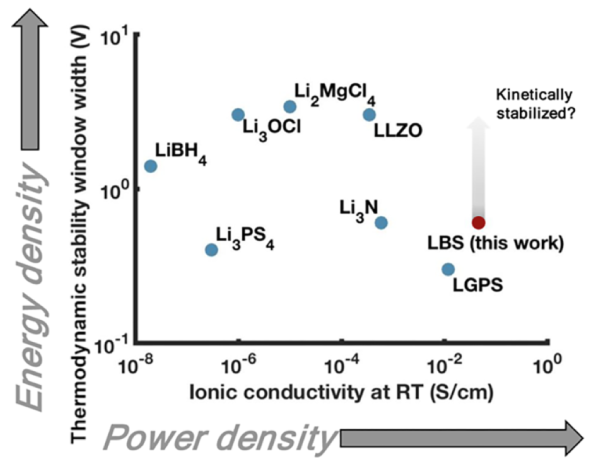 photo of Stanford scientists identify new Li-B-S solid electrolyte materials that boost lithium-ion battery performance image