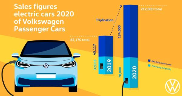 Volkswagen Passenger Cars lifts global…