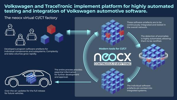 photo of Volkswagen and TraceTronic establish JV for automated software integration: neocx image