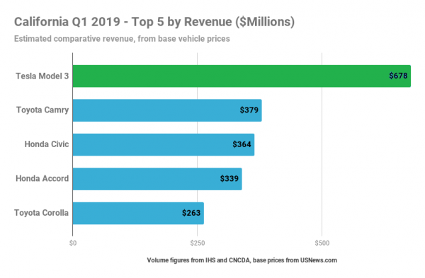 photo of Tesla Model 3 = #1 Top Selling Car In California In Terms Of Revenue — Q1 2019 image