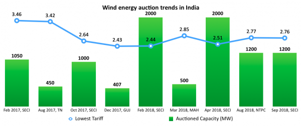 photo image Wind Energy Tenders Back In India, 1.2 Gigawatts Offered