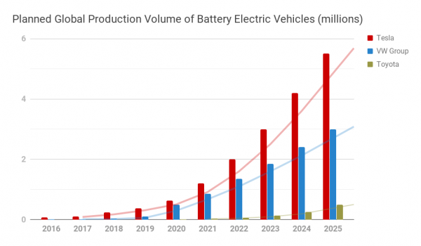 photo of Toyota Plans To Lose To Tesla — Just 1 Million Electric Vehicles (Cumulative) By 2025 image
