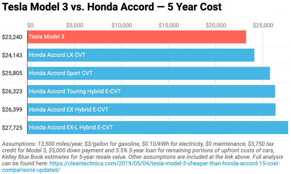 Tesla Model 3 vs. Honda Accord … BYD @…