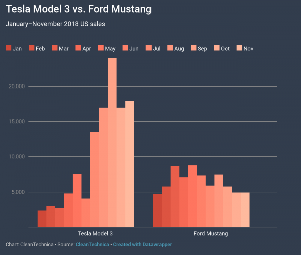photo image Tesla Model 3 Embarrassing Ford Mustang & BMW 3/4 Series — 8 Charts