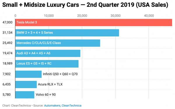 Tesla Model 3 Outsold BMW, Mercedes,…