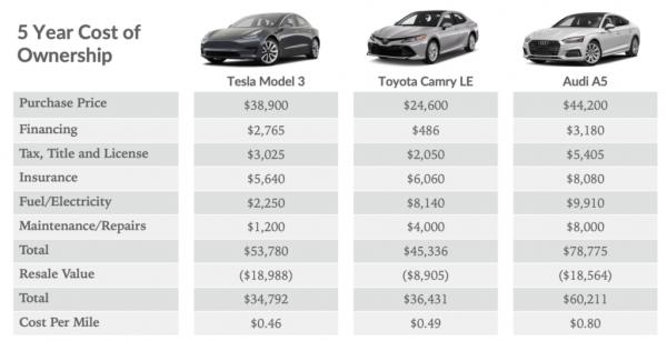 photo of Tesla Model 3 vs. Toyota Corolla Cost of Ownership … Range Lost On Parked Model 3 … Tesla Service FTW —… image