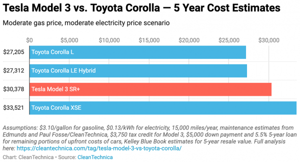 Tesla Model 3 vs Toyota Corolla ……