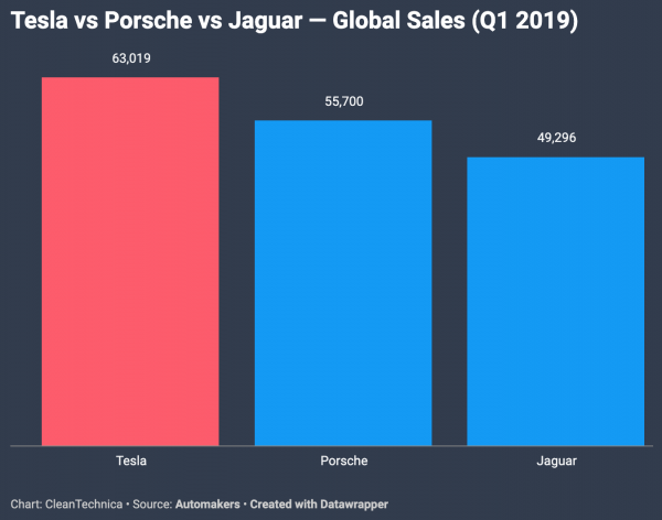 photo of Tesla Outsold Porsche & Jaguar Globally In 1st Quarter image