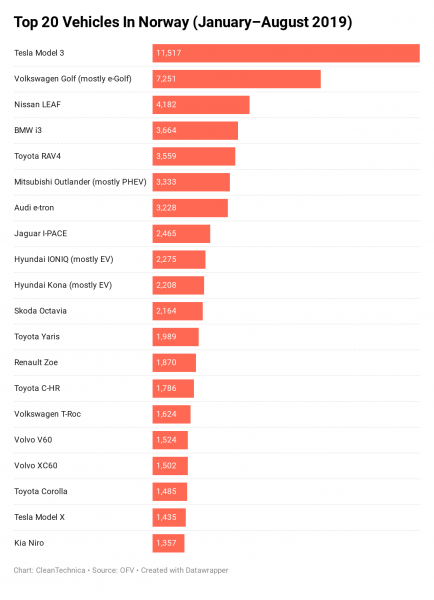 Tesla Model 3 Is #1 Best Selling Vehicle In Norway, #3 In Netherlands, #7 In Switzerland — CleanTechnica Report