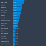 Tesla Model 3 Completely Crushing US Luxury Car Competition — 10 CleanTechnica Charts