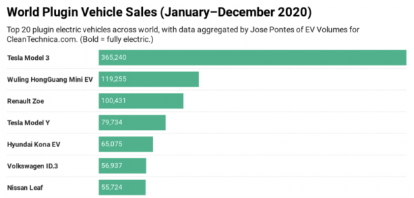 Electric Vehicle Sales Bonanza — 20…