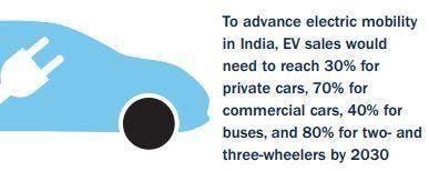 Utilities & EV Dreams in India